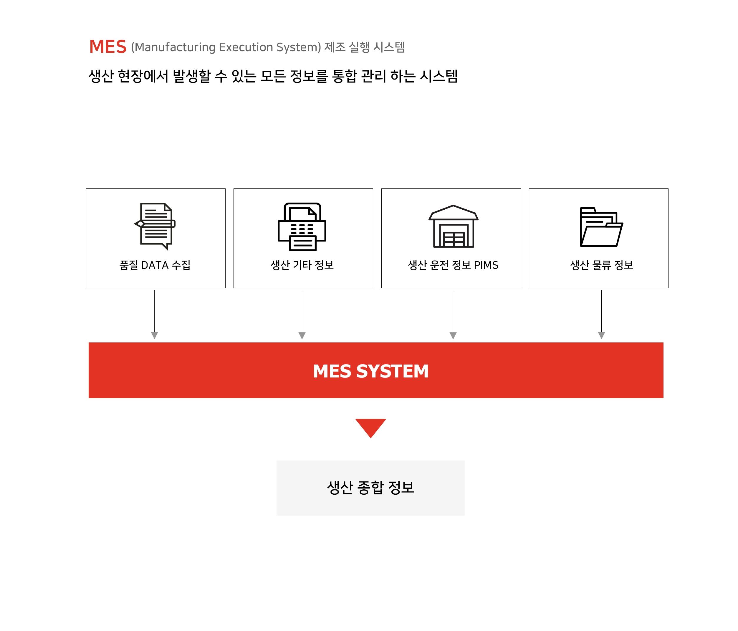 MES (Manufacturing Execution System) 제조 실행 시스템 생산 현장에서 발생할 수 있는 모든 정보를 통합 관리하는 시스템 품질 DATA 수집 생산 기타 정보 생산 운전 정보 PIMS 생산 물류 정보 MES SYSTEM 생산 종합 정보